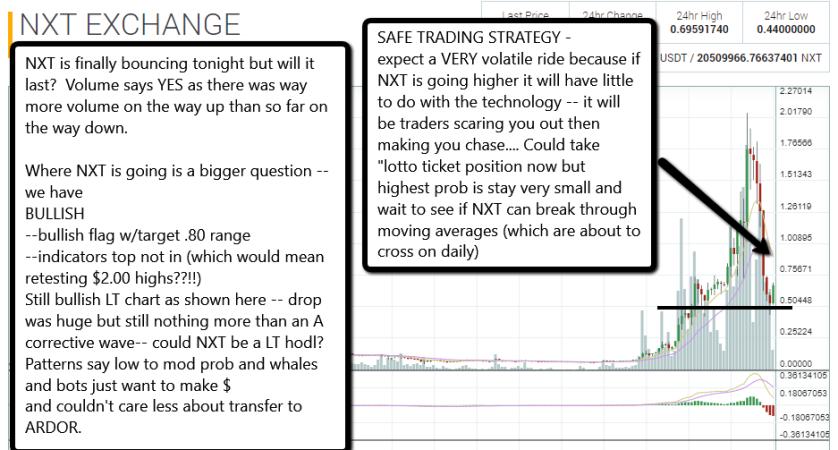 NXT market wrap 12 30